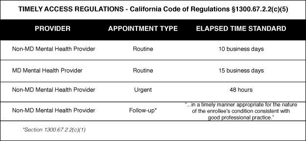 California's Timely Access Regulations